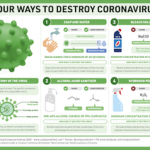 4 ways to destroy coronavirus