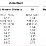 Comparaison de l'efficacité de différents tissus pour filtrer les bactéries et les virus